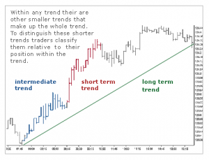 Trend Classifications